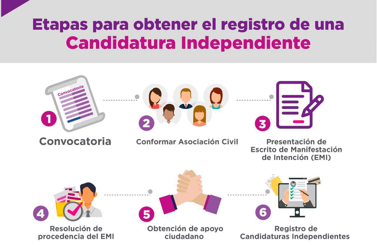 Candidaturas independientes