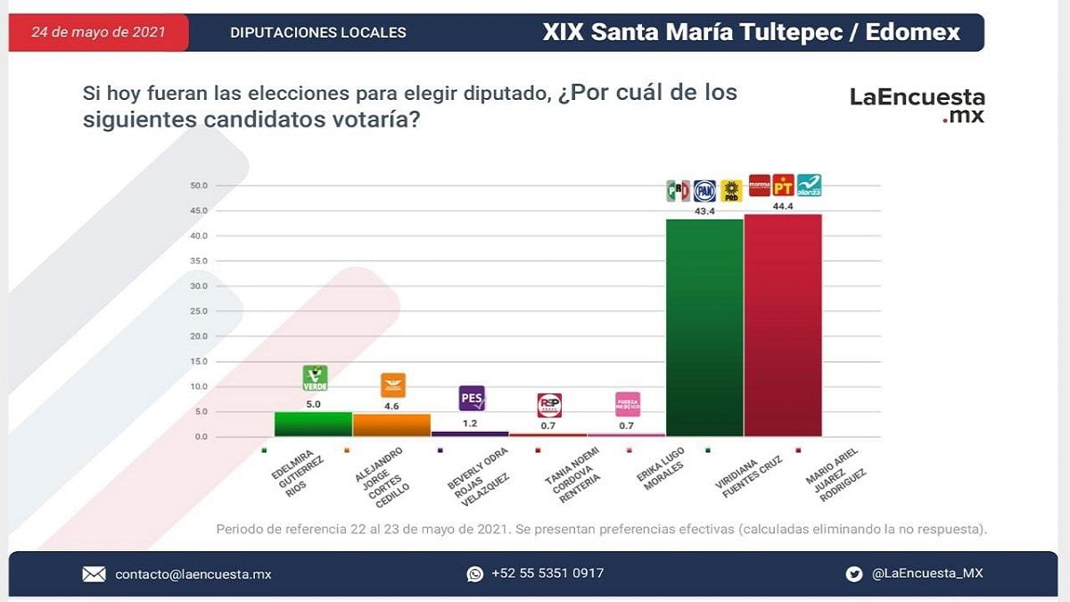 Encuesta realizada por la empresa encuesta.mx